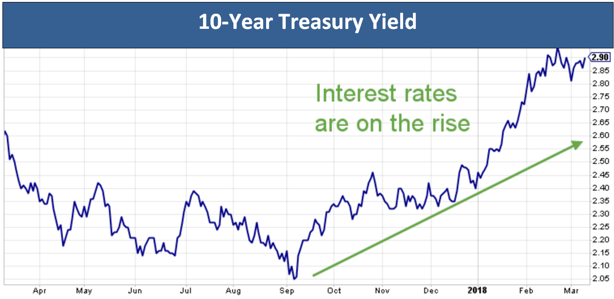 will rising interest rates derail the stock market filbrandt co