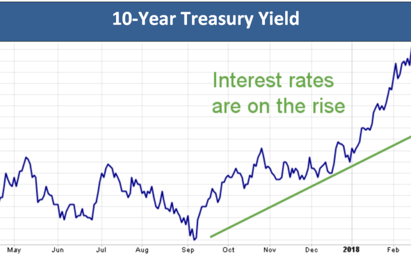 1 Treasury Yield V2